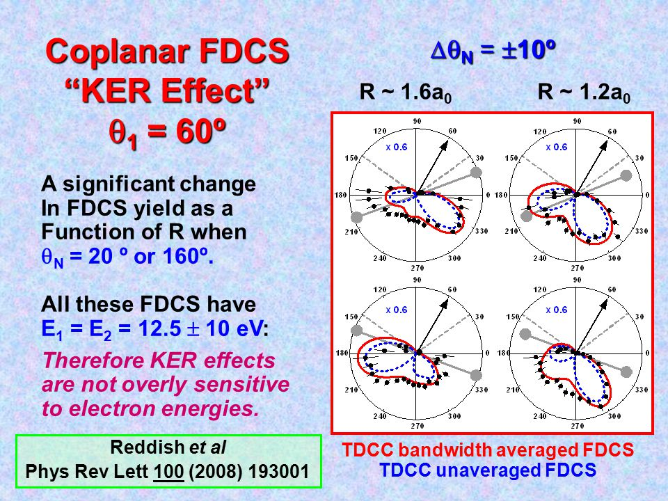 "R ~ 1.6a 0 R ~ 1.2a 0 Coplanar FDCS ""KER Effect""  1 = 60º A significant change In FDCS yield as a Function of R when  N = 20 º or 160º. All these FD"