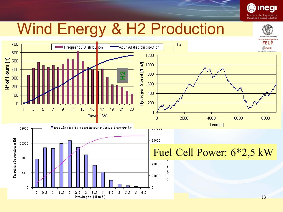 13 Wind Energy & H2 Production H2 Fuel Cell Power: 6*2,5 kW