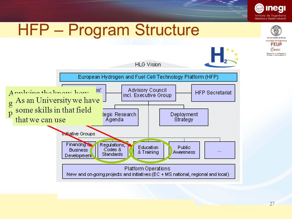 27 HFP – Program Structure Applying the know-how gather in the recent EC project As an University we have some skills in that field that we can use