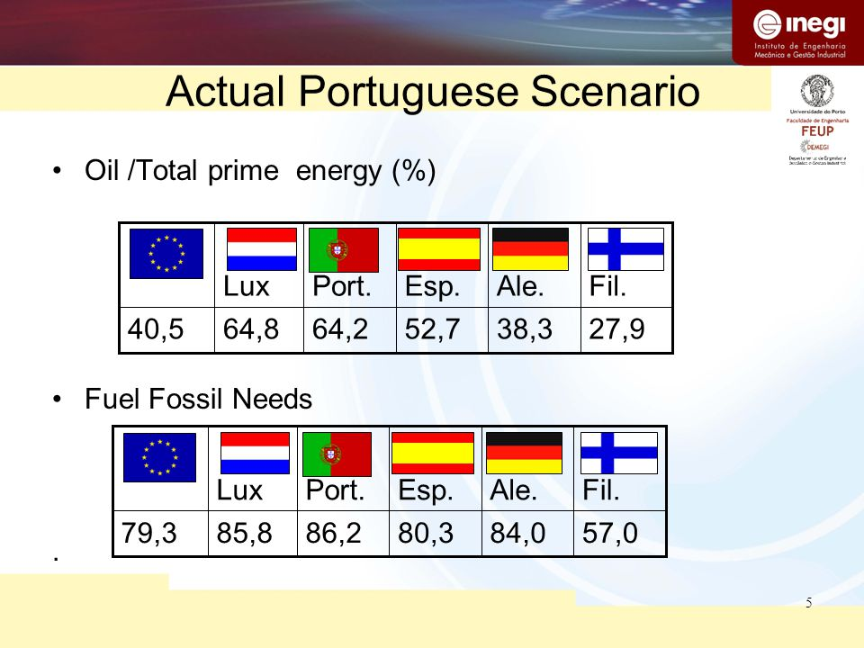 5 Oil /Total prime energy (%) Fuel Fossil Needs. Actual Portuguese Scenario 27,938,352,764,264,840,5 Fil.Ale.Esp.Port.Lux 57,084,080,386,285,879,3 Fil
