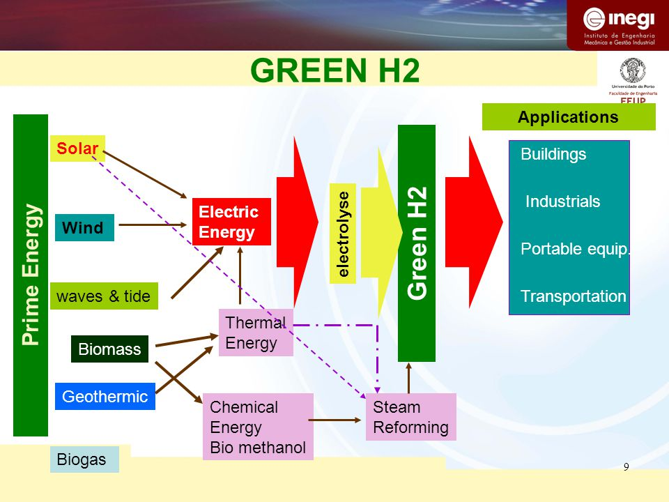 9 GREEN H2 Prime Energy Solar Wind Geothermic waves & tide Biomass Electric Energy Green H2 Applications Buildings Industrials Transportation Portable