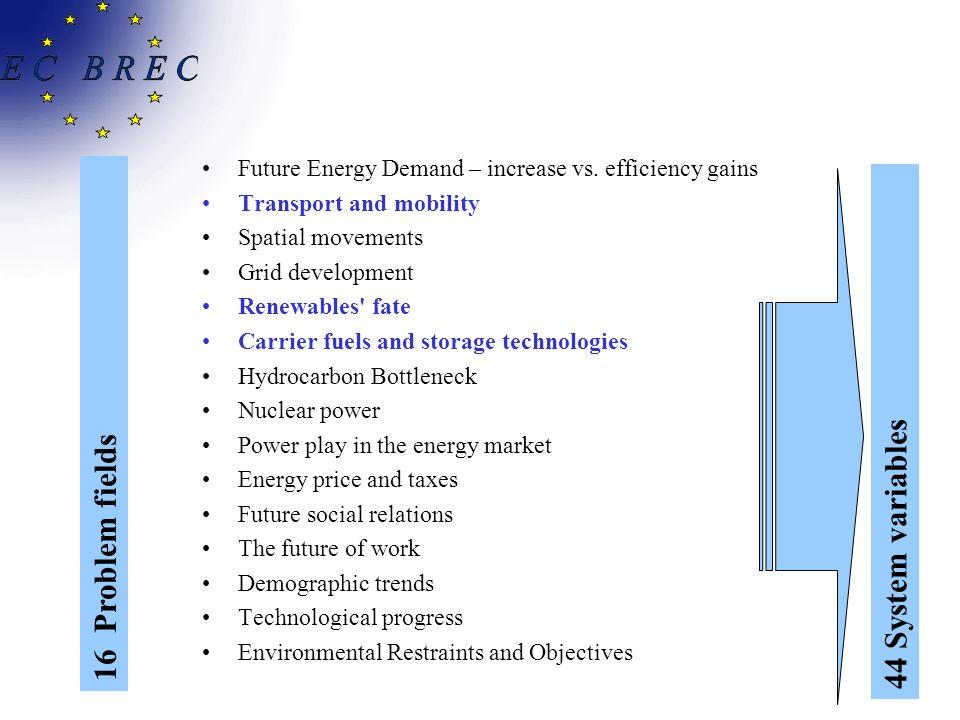 Future Energy Demand – increase vs.