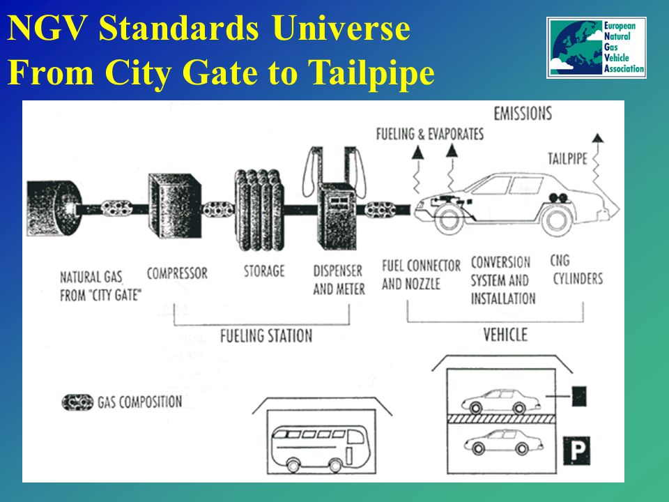 From City Gate to Tailpipe Source: Volvo NGV Standards Universe