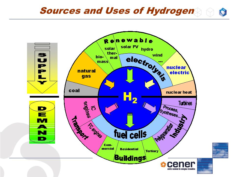 Hydrogen Storage Efficiency of Hydrogen production 75 % Efficiency of compression 96 % Efficiency of recover energy systems  Turbines30-32 %  Combustion 44 %  Fuel Cells 55 %  Hybrid Systems75- 85 % High temperature+ gas turbine Suppliers of Hybrids systems  Siemens, Westinghouse, Fuel Cells Energy+MTU  Current power limit200 KW