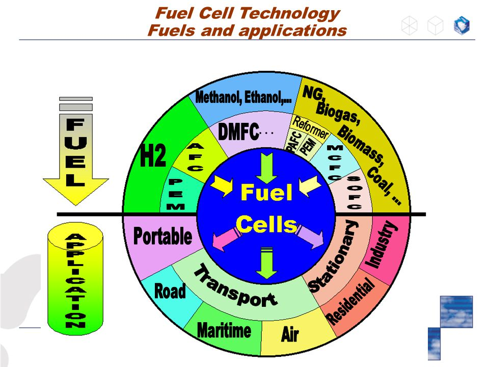 … Fuel Cell Technology Fuels and applications