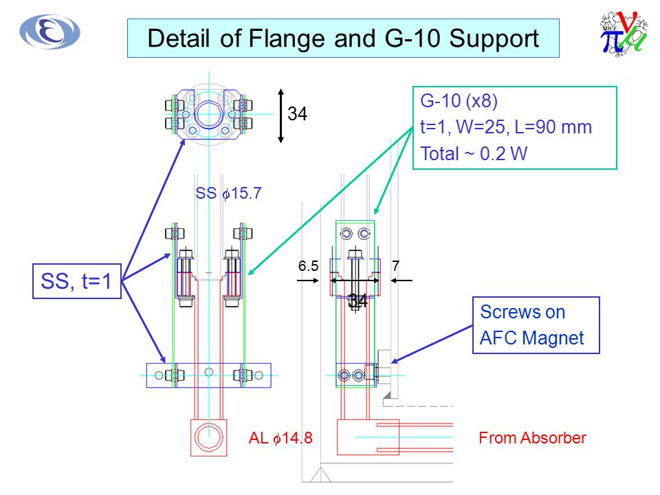 G-10 (x8) t=1, W=25, L=90 mm Total ~ 0.2 W SS, t=1 Screws on AFC Magnet 76.5 34 SS  15.7 AL  14.8 34 Detail of Flange and G-10 Support From Absorber