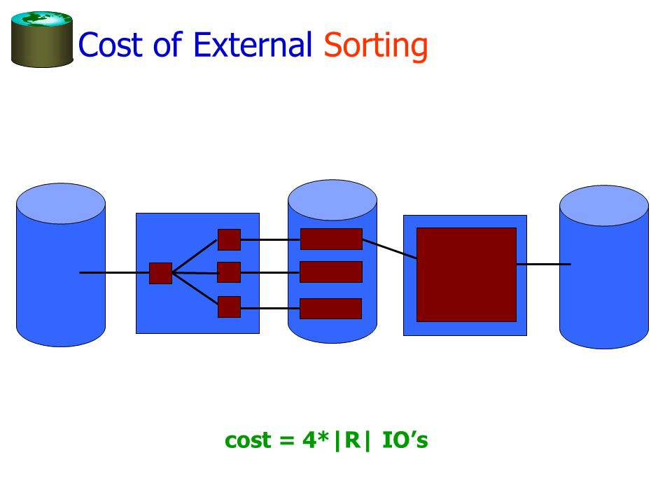 Memory Requirement for External Sorting How big of a table can we sort in two passes.
