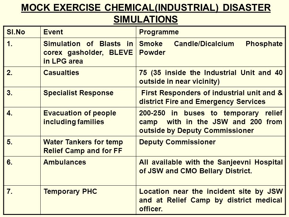 MOCK EXERCISE CHEMICAL(INDUSTRIAL) DISASTER SIMULATIONS Sl.NoEventProgramme 1.Simulation of Blasts in corex gasholder, BLEVE in LPG area Smoke Candle/