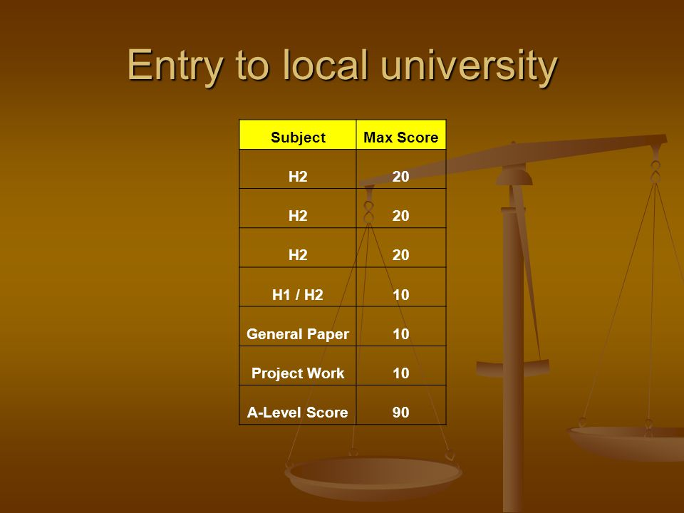 Entry to local university SubjectMax Score H220 H220 H220 H1 / H210 General Paper10 Project Work10 A-Level Score90