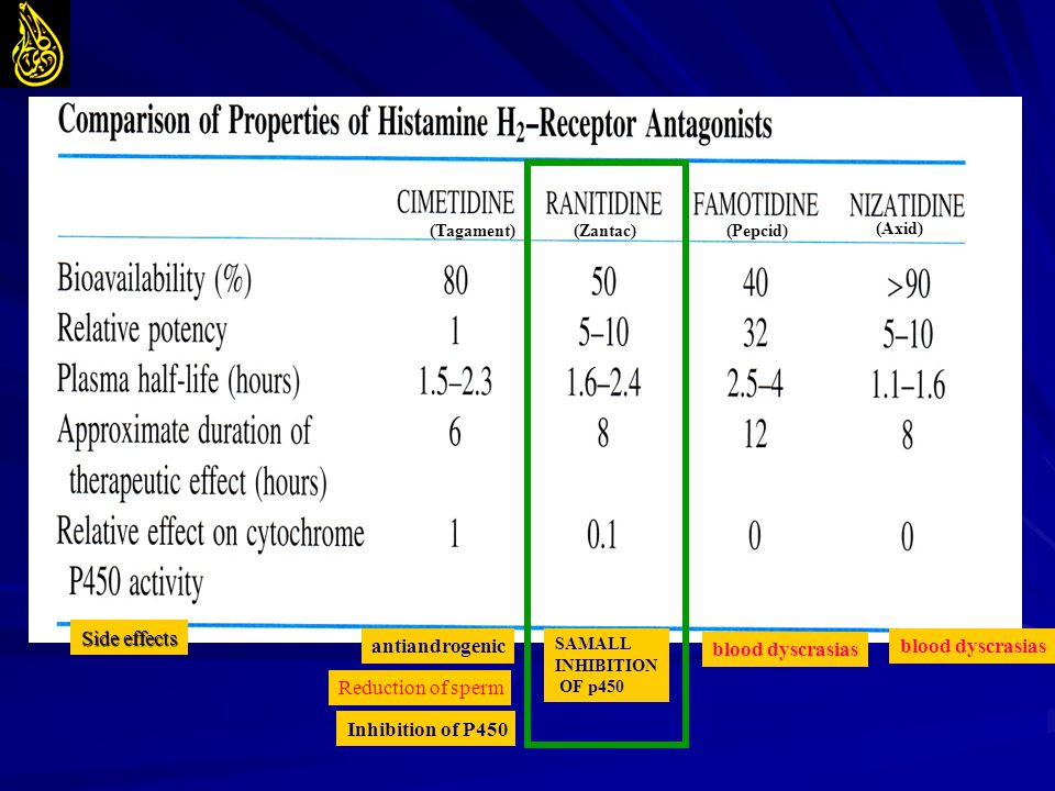 antiandrogenic Side effects blood dyscrasias Reduction of sperm Inhibition of P450 SAMALL INHIBITION OF p450 blood dyscrasias (Zantac)(Tagament)(Pepci
