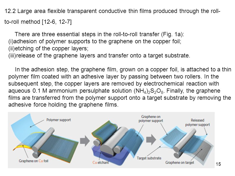 15 12.2 Large area flexible transparent conductive thin films produced through the roll- to-roll method [12-6, 12-7] There are three essential steps i