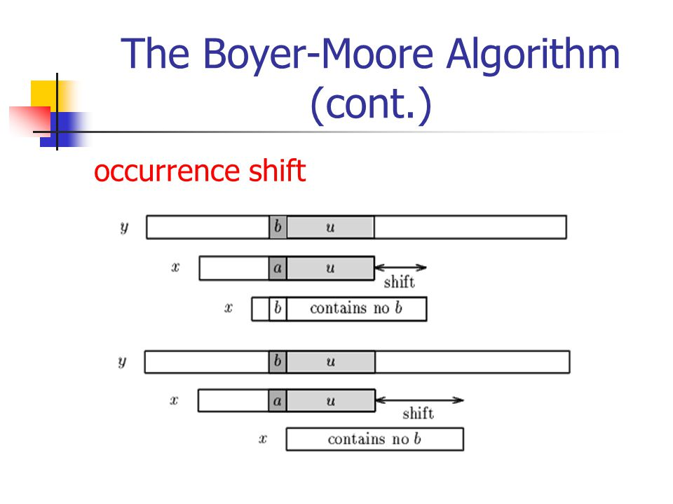 The Boyer-Moore Algorithm (cont.) occurrence shift