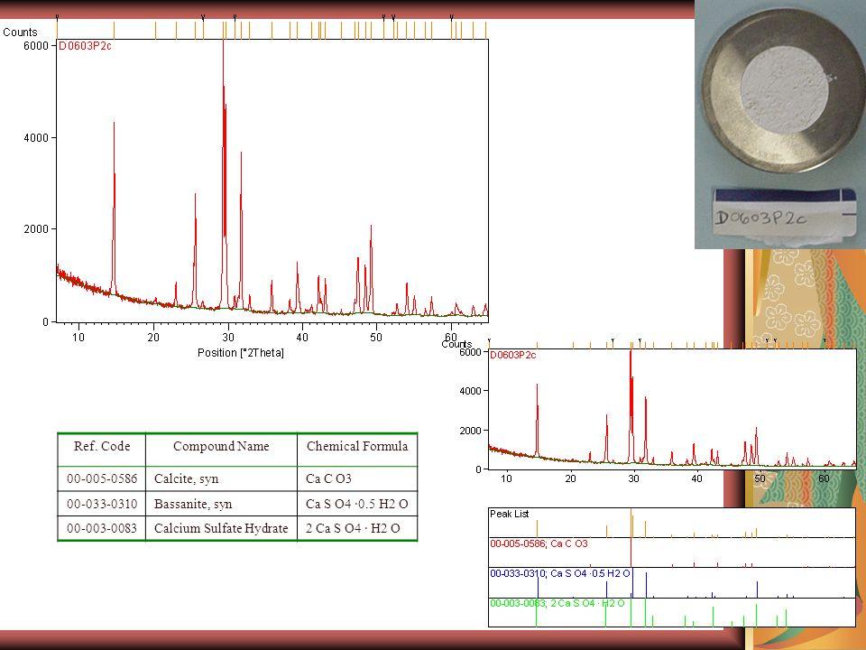 Ref. CodeCompound NameChemical Formula 00-005-0586Calcite, synCa C O3 00-033-0310Bassanite, synCa S O4 ·0.5 H2 O 00-003-0083Calcium Sulfate Hydrate2 C