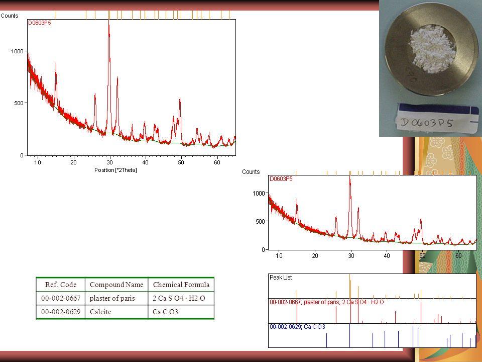Ref. CodeCompound NameChemical Formula 00-002-0667plaster of paris2 Ca S O4 · H2 O 00-002-0629CalciteCa C O3