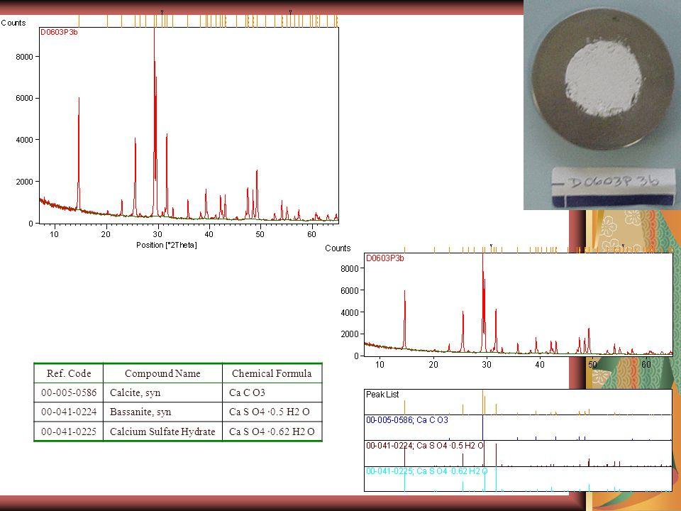 Ref. CodeCompound NameChemical Formula 00-005-0586Calcite, synCa C O3 00-041-0224Bassanite, synCa S O4 ·0.5 H2 O 00-041-0225Calcium Sulfate HydrateCa