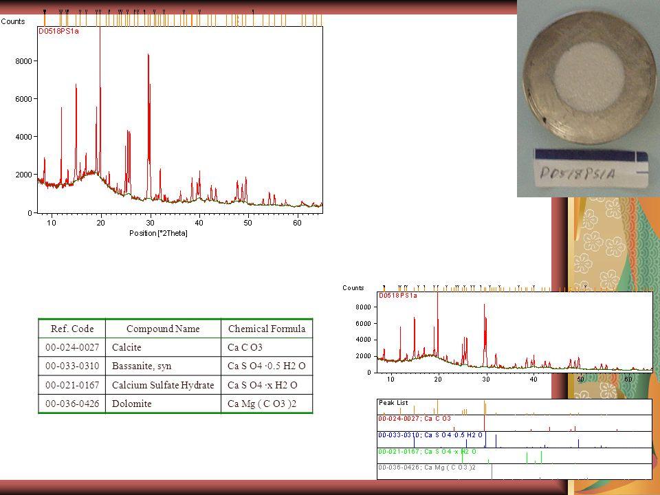 Ref. CodeCompound NameChemical Formula 00-024-0027CalciteCa C O3 00-033-0310Bassanite, synCa S O4 ·0.5 H2 O 00-021-0167Calcium Sulfate HydrateCa S O4