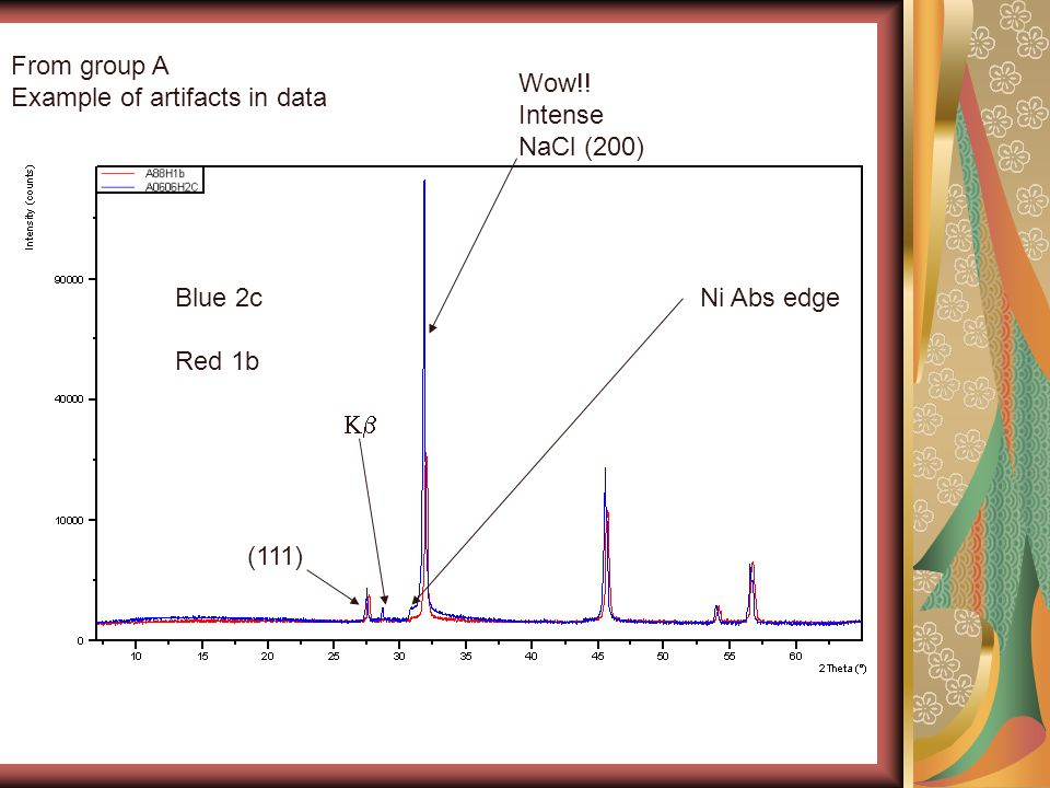 Blue 2c Red 1b  Ni Abs edge Wow!! Intense NaCl (200) (111) From group A Example of artifacts in data