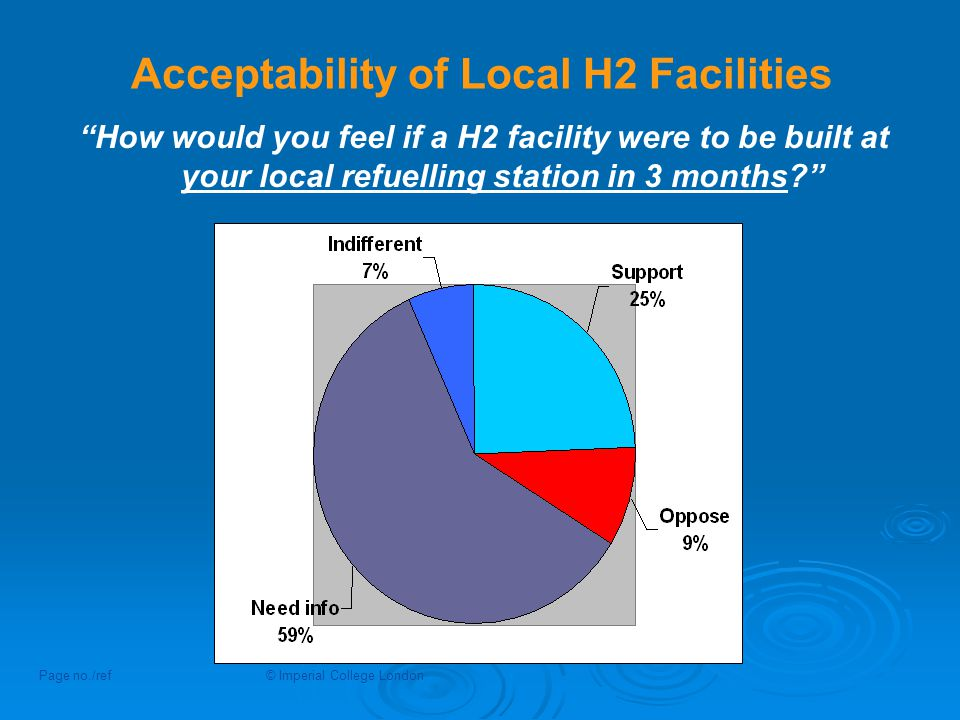 Acceptability of Local H2 Facilities Page no./ref© Imperial College London How would you feel if a H2 facility were to be built at your local refuelling station in 3 months