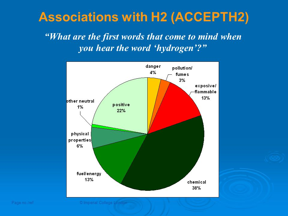 Associations with H2 (ACCEPTH2) Page no./ref© Imperial College London What are the first words that come to mind when you hear the word 'hydrogen'