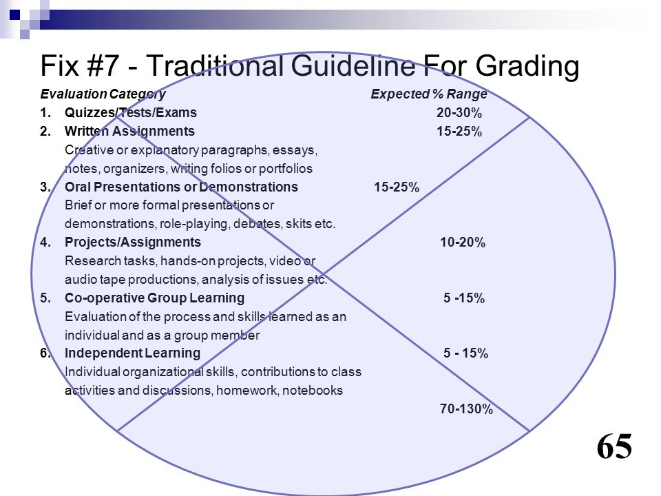 Fix #7 - Traditional Guideline For Grading Evaluation CategoryExpected % Range 1. Quizzes/Tests/Exams20-30% 2. Written Assignments15-25% Creative or e