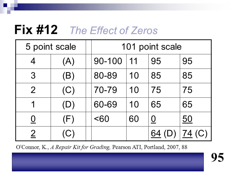 Fix #12 The Effect of Zeros 5 point scale101 point scale 4(A)90-1001195 3(B)80-891085 2(C)70-791075 1(D)60-691065 0(F)<6060050 2(C)64 (D)74 (C) 95 O '