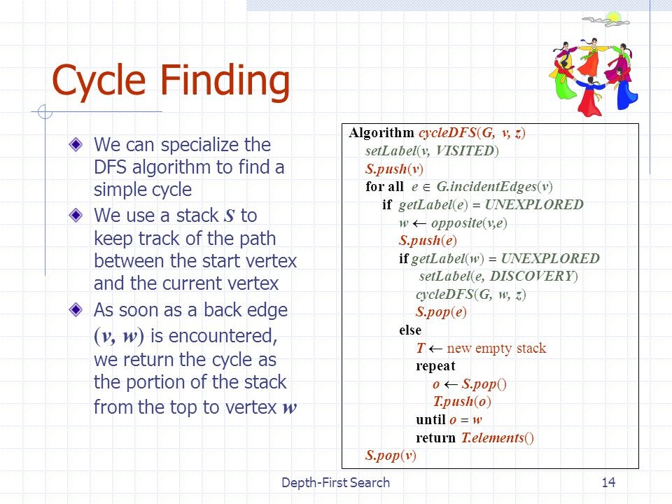 Depth-First Search14 Cycle Finding We can specialize the DFS algorithm to find a simple cycle We use a stack S to keep track of the path between the start vertex and the current vertex As soon as a back edge (v, w) is encountered, we return the cycle as the portion of the stack from the top to vertex w Algorithm cycleDFS(G, v, z) setLabel(v, VISITED) S.push(v) for all e  G.incidentEdges(v) if getLabel(e)  UNEXPLORED w  opposite(v,e) S.push(e) if getLabel(w)  UNEXPLORED setLabel(e, DISCOVERY) cycleDFS(G, w, z) S.pop(e) else T  new empty stack repeat o  S.pop() T.push(o) until o  w return T.elements() S.pop(v)