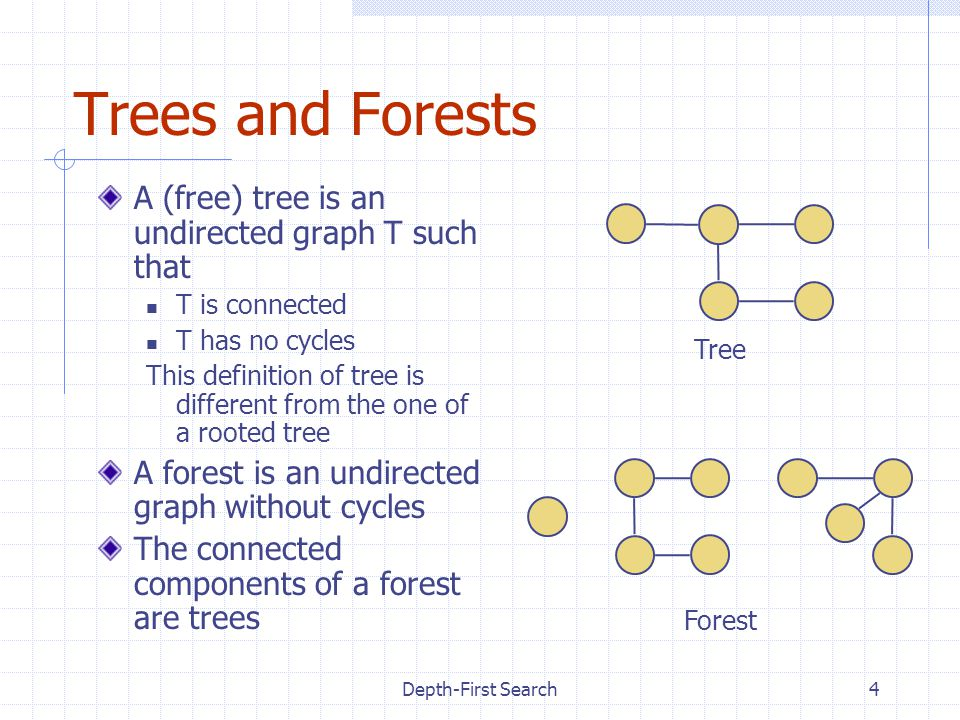 Depth-First Search5 Spanning Trees and Forests A spanning tree of a connected graph is a spanning subgraph that is a tree A spanning tree is not unique unless the graph is a tree Spanning trees have applications to the design of communication networks A spanning forest of a graph is a spanning subgraph that is a forest Graph Spanning tree