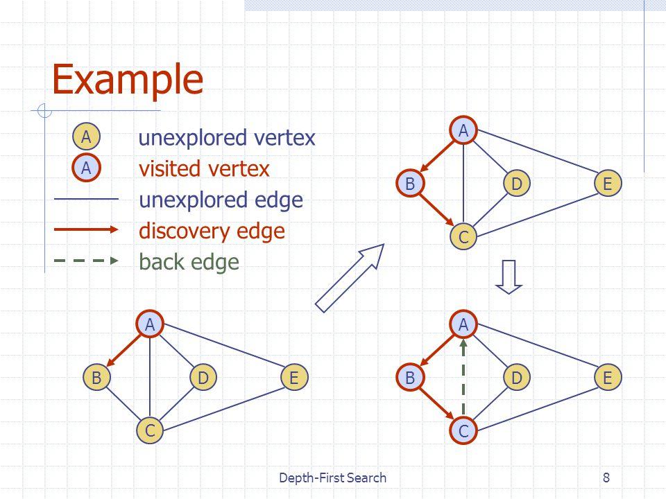 Depth-First Search9 Example (cont.) DB A C E DB A C E DB A C E D B A C E