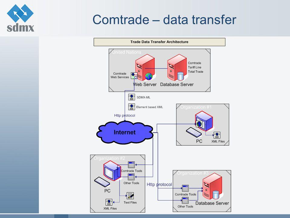 Comtrade – data transfer