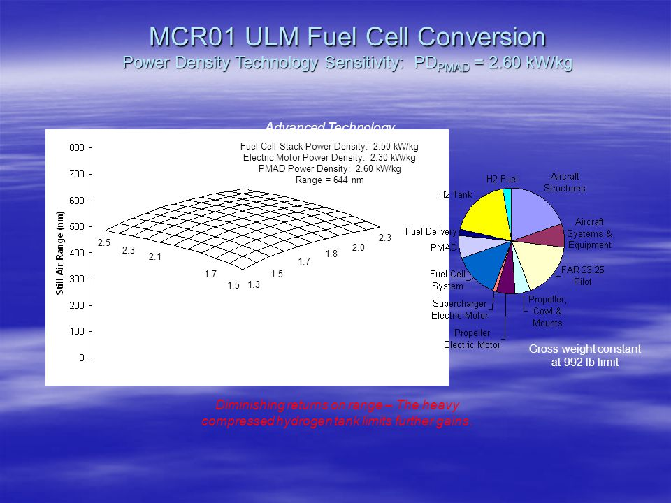 MCR01 ULM Fuel Cell Conversion Power Density Technology Sensitivity: PD PMAD = 2.60 kW/kg 1.3 1.5 1.7 1.8 1.5 1.7 1.9 2.1 2.3 2.5 2.0 2.3 PD Motor (kW/kg) PD Stack (kW/kg) Advanced Technology Fuel Cell Stack Power Density: 2.50 kW/kg Electric Motor Power Density: 2.30 kW/kg PMAD Power Density: 2.60 kW/kg Range = 644 nm Diminishing returns on range – The heavy compressed hydrogen tank limits further gains.