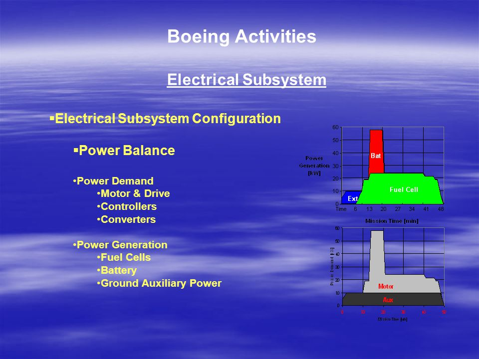 Boeing Activities Electrical Subsystem  Electrical Subsystem Configuration  Power Balance Power Demand Motor & Drive Controllers Converters Power Generation Fuel Cells Battery Ground Auxiliary Power