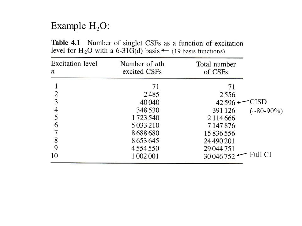 Example H 2 O: Full CI (19 basis functions) CISD (~80-90%)