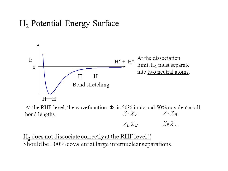 H 2 Potential Energy Surface 0 E H H H. + H. H H At the dissociation limit, H 2 must separate into two neutral atoms. Bond stretching At the RHF level
