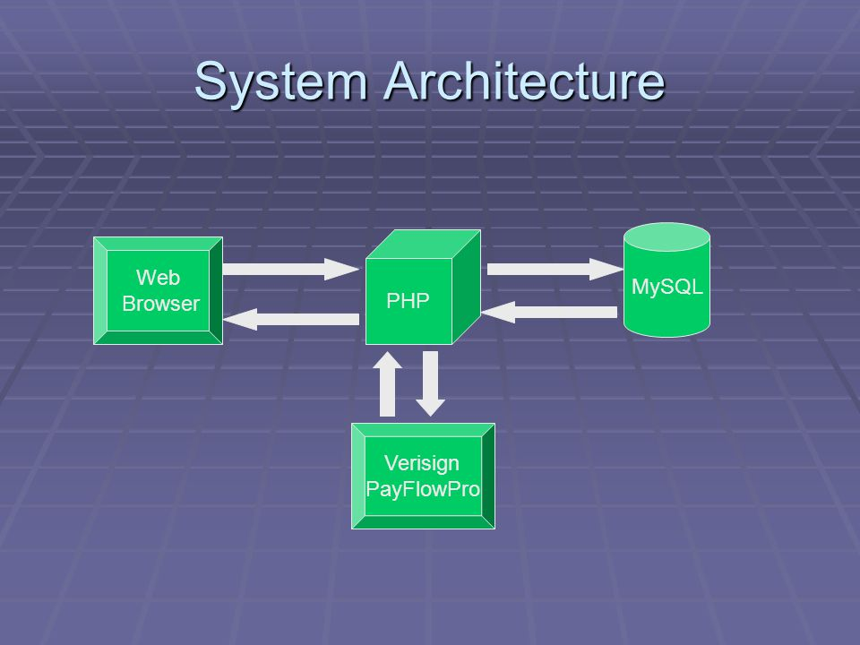 System Architecture MySQL PHP Verisign PayFlowPro Web Browser