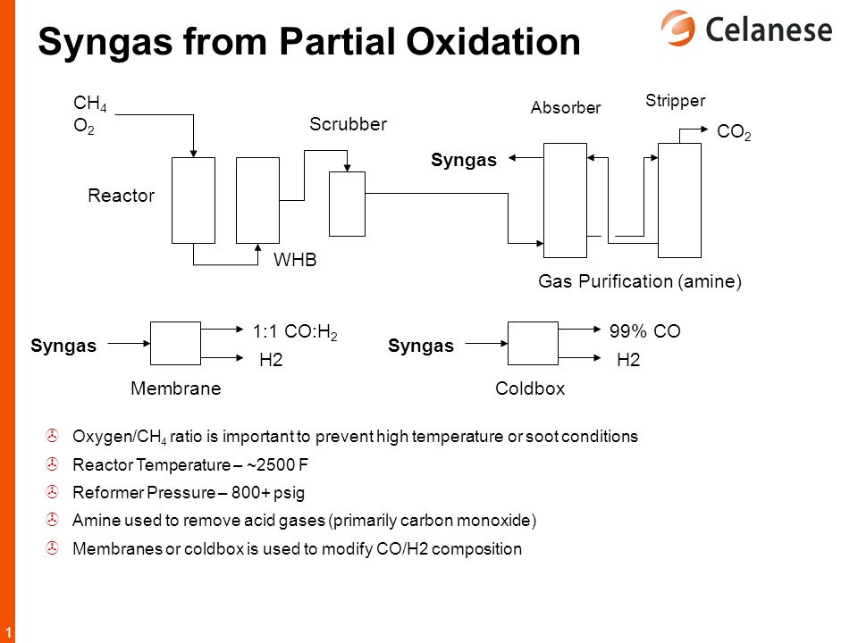 1212 Syngas from Partial Oxidation  Oxygen/CH 4 ratio is important to prevent high temperature or soot conditions  Reactor Temperature – ~2500 F  R