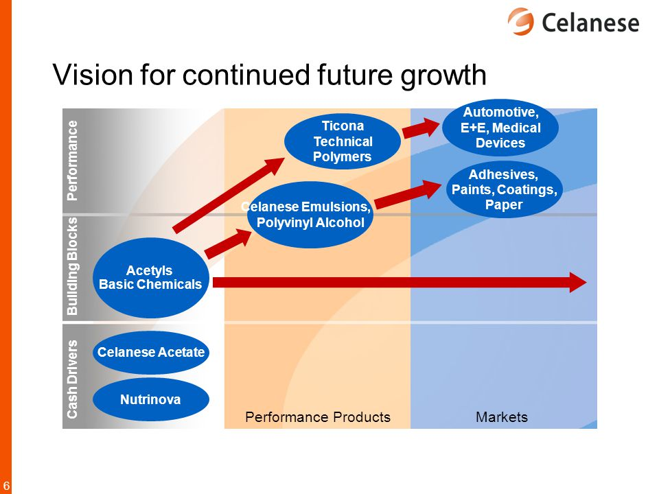 6 Performance Products Markets Acetyls Basic Chemicals Performance Vision for continued future growth Building Blocks Cash Drivers Celanese Acetate Nu