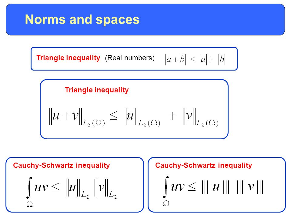 Triangle inequality Norms and spaces Cauchy-Schwartz inequality (Real numbers) Triangle inequality Cauchy-Schwartz inequality