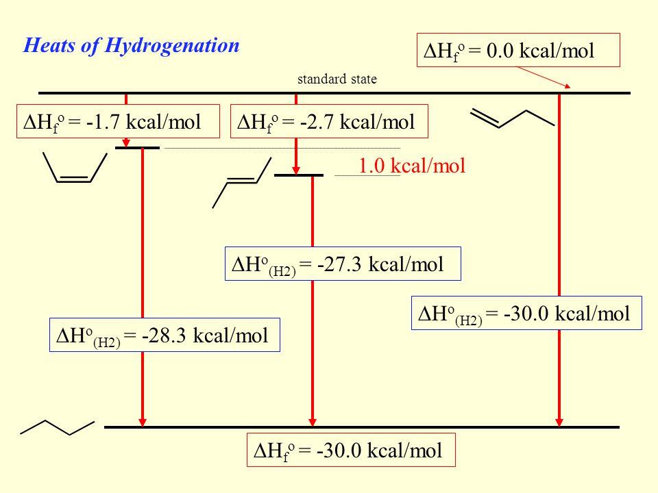 Heats of Hydrogenation  H o (H2) = -27.3 kcal/mol  H f o = -30.0 kcal/mol  H o (H2) = -28.3 kcal/mol 1.0 kcal/mol  H o (H2) = -30.0 kcal/mol  H f o = 0.0 kcal/mol standard state  H f o = -1.7 kcal/mol  H f o = -2.7 kcal/mol
