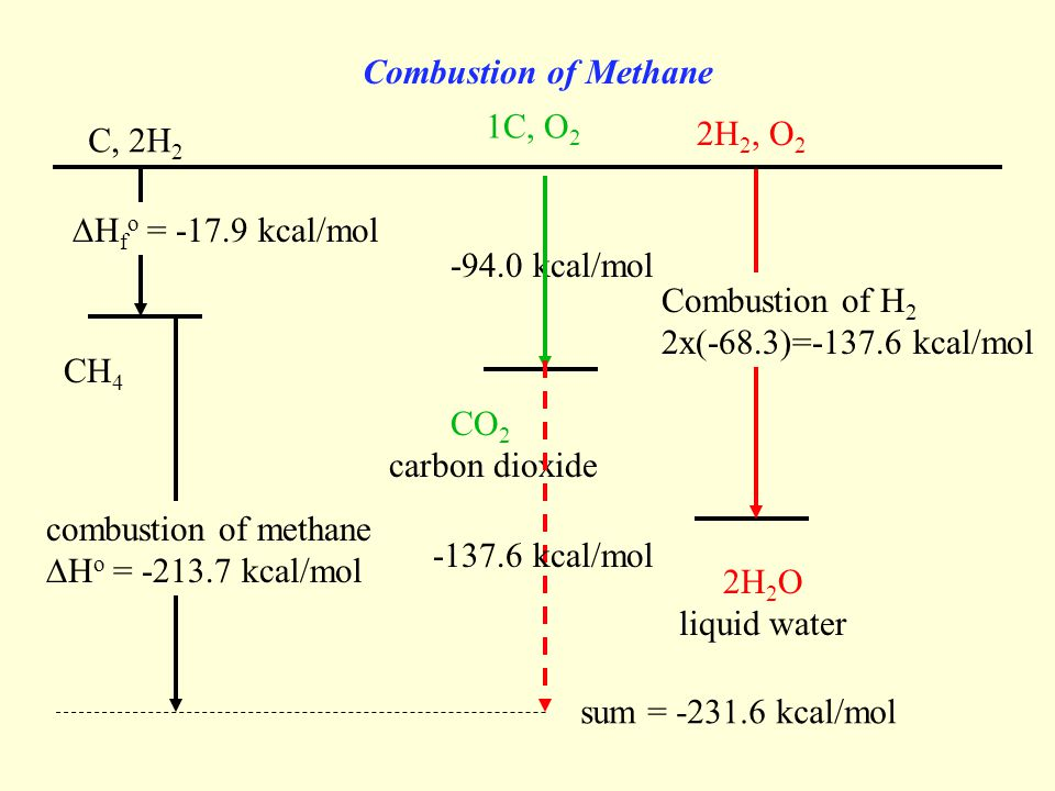 Combustion of Methane 2H 2, O 2 2H 2 O liquid water Combustion of H 2 2x(-68.3)=-137.6 kcal/mol combustion of methane  H o = -213.7 kcal/mol C, 2H 2 CH 4  H f o = -17.9 kcal/mol -94.0 kcal/mol 1C, O 2 CO 2 carbon dioxide sum = -231.6 kcal/mol -137.6 kcal/mol