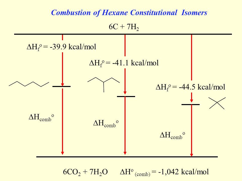 Alkane isomers Combustion of Hexane Constitutional Isomers  H f o = -39.9 kcal/mol  H f o = -41.1 kcal/mol  H f o = -44.5 kcal/mol 6C + 7H 2 6CO 2 + 7H 2 O  H o (comb) = -1,042 kcal/mol  H comb o