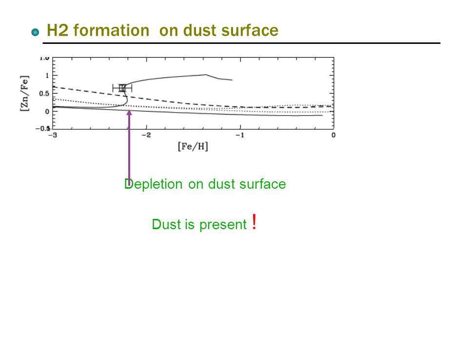 H2 formation on dust surface Depletion on dust surface Dust is present !