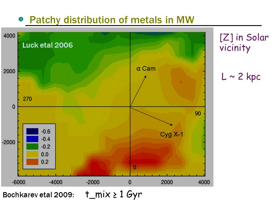Patchy distribution of metals in MW Luck etal 2006 [Z] in Solar vicinity Bochkarev etal 2009: t_mix ≥ 1 Gyr L ~ 2 kpc