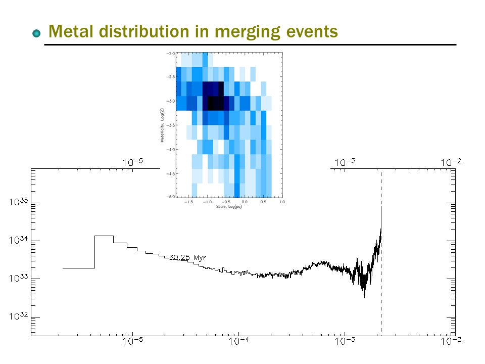 Metal distribution in merging events