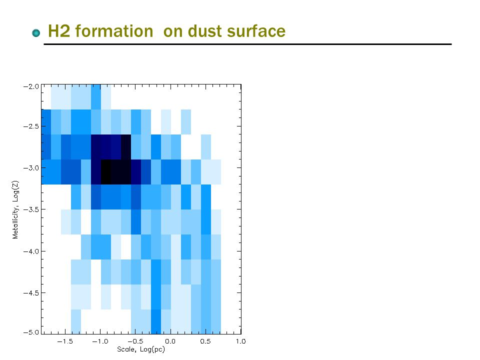 H2 formation on dust surface
