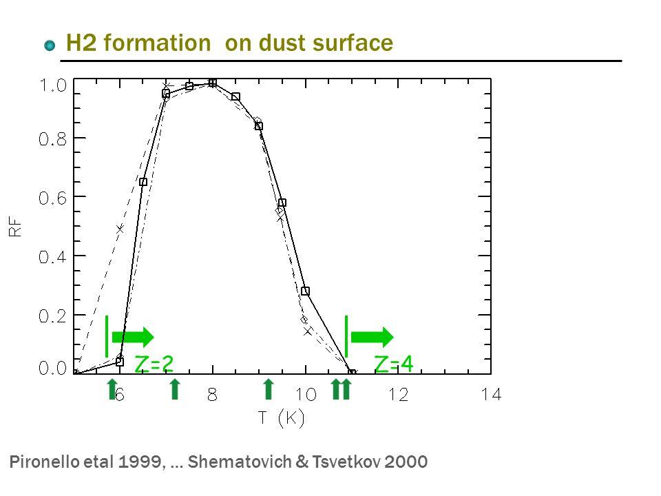Pironello etal 1999, … Shematovich & Tsvetkov 2000 Z=2Z=4