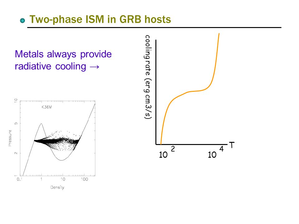 Two-phase ISM in GRB hosts T 10 2 4 cooling rate (erg cm3/s) Metals always provide radiative cooling →