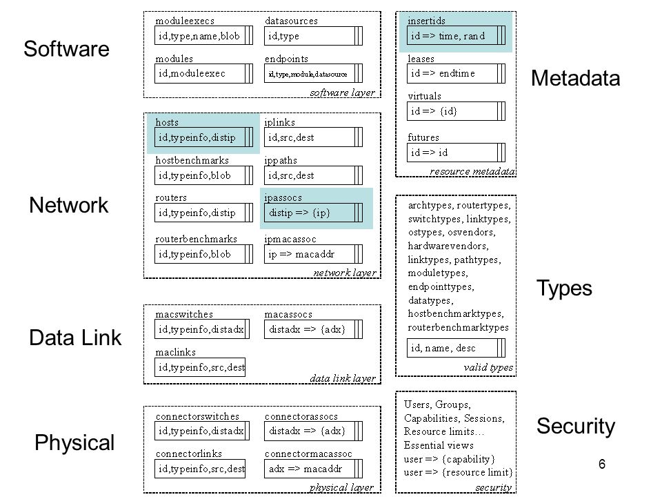 6 Software Network Data Link Physical Metadata Types Security