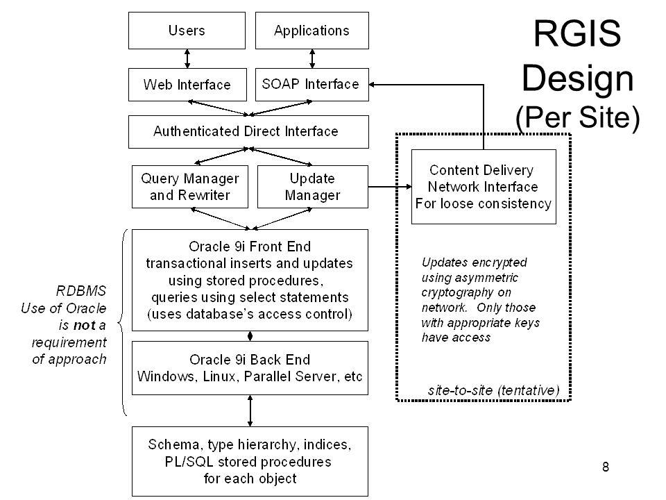 8 RGIS Design (Per Site)
