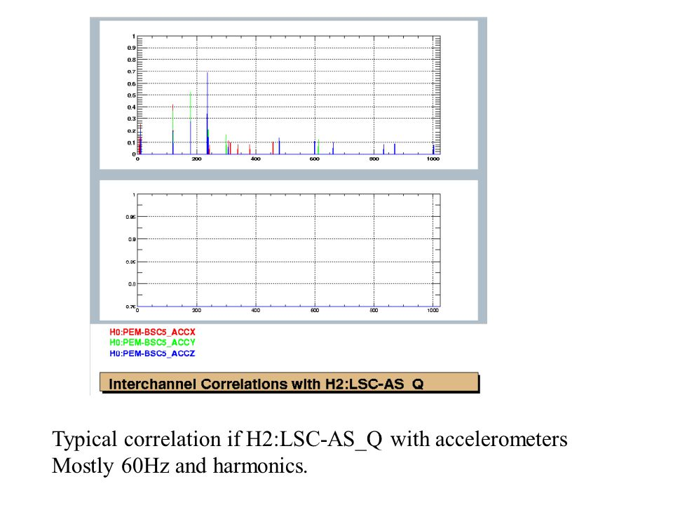Typical correlation if H2:LSC-AS_Q with accelerometers Mostly 60Hz and harmonics.
