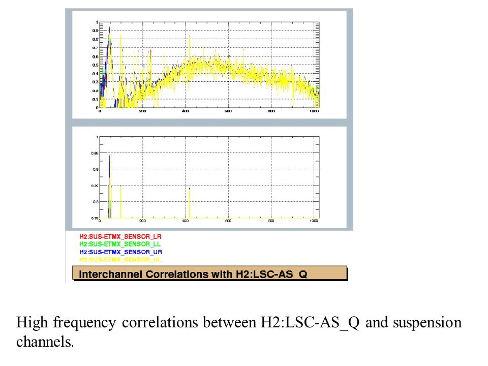 High frequency correlations between H2:LSC-AS_Q and suspension channels.